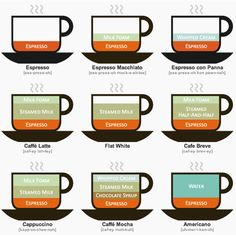This will help you order at your local coffee shop.