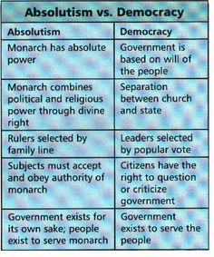 absolutism vs demoracy Dbq 11 absolutism and democracy democracy vs absolutism during the 1500's there was a debate if the government should be absolutism, or democracy.