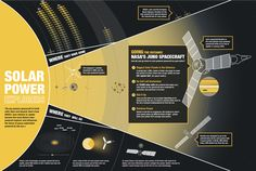 An infographic of solar-powered explorers. A higher resolution version is available here. NASA/JPL-Caltech