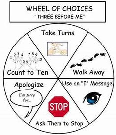 problem solving wheel - Yahoo Search Results