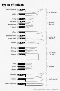"""Best cooking knives Types of Knives Infographic """".which knife is best to use. Knives 101 - Everything you've ever wanted to know about kitchen knives. Kitchen Hacks, Kitchen Gadgets, Kitchen Science, Food Science, Cooking 101, Cooking Recipes, Cooking Hacks, Basic Cooking, Cooking Pork"""