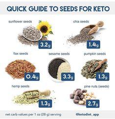 Are Nuts & Seeds Keto? Nuts & Seeds on a Ketogenic Diet: Should They Be Consumed? Are Nuts & Seeds Keto? Nuts & Seeds on a Ketogenic Diet: Should They Be Consumed? Ketogenic Diet Food List, Best Keto Diet, Keto Food List, Low Carb Diet, Food Lists, Diet Foods, Vegan Keto, Macros Dieta, Menu Dieta