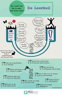 Faalangst, wat kun je doen in de klas. 21st Century Learning, 21st Century Skills, Learning Tips, Teaching Resources, The Learning Pit, Deep Learning, Teaching Ideas, Fixed Mindset, Growth Mindset