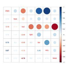 visualizing correlations - Google Search