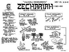 Zechariah the Prophet Summary Quick View Bible, Old Testament Bible, Bible Mapping, Bible Promises, Genius Quotes, Bible Study Journal, Prayer Verses, Bible Knowledge, Bible Scriptures