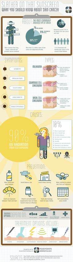 Slather on That Sunscreen - Skin Cancer Infographic by SPACE CHIMP MEDIA , via Behance