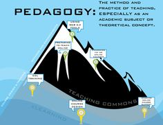 Pedagogy: the method and practice of teaching, especially as an academic or theoretical concept