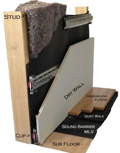 Studio soundproofing soundproofing a studio acoustique for Isolation studio musique