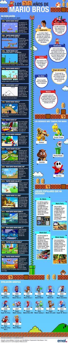 Los 30 años de Mario Bros (Infografía) | Cualquier Cosa de Tecnología