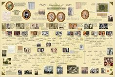 Amazing poster or genealogy report created using Ancestry's MyCanvas program!