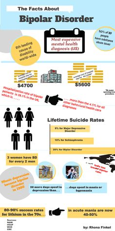 Sometimes You've Just Got To Do It Yourself: Bipolar Infographic