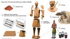 How the Terracotta Figures Were Made