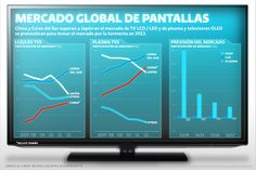 Mercado global de pantallas | El Economista