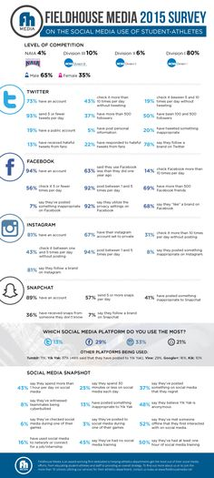 Social Media Use of Student-Athletes #infographic #SocialMedia #Education