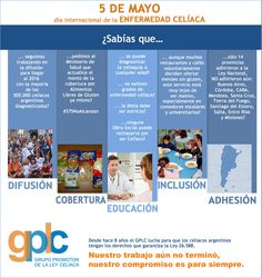 Ley Celíaca Argentina