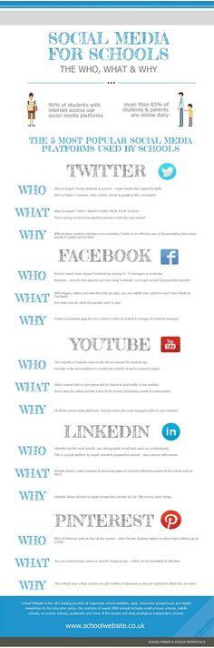 Redes Sociales -Educación