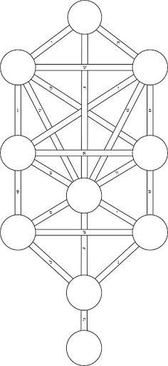 Arbol de las Vidas. Los senderos y sus caracteres. Hay variantes, en general responden a distintos estados de consciencia.