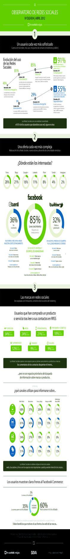 Evolución de los usuarios españoles en las redes sociales.