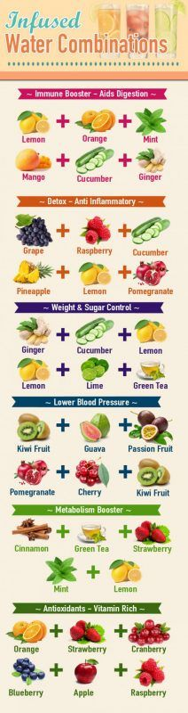 Make delicious flavored water.