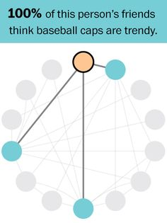 A quick puzzle to tell whether you know what people are thinking==The first chart cycles through what the network looks like to each person. Remember, each person only knows about part of the network.   The second chart lays out each of these individual views. As you can see, most people think baseball caps are not fashionable (represented by orange circles). But most have a majority of friends who are for baseball caps (blue circles).