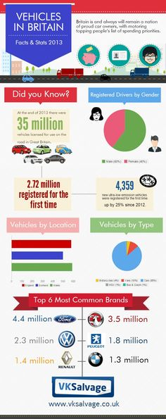 Vehicles in the #UK. #Facts & #Stats