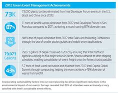 Sustainable Event Reporting, The Next Generation