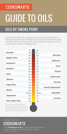 A guide to oils by smoke point.  Find healthy, delicious recipes at www.MarysLocalMarket.com Sustainable-Natural-Community  #maryslocalmarket
