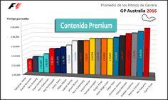 Análisis estadístico del GP de Australia F1 2016  #F1 #Formula1 #AusGP