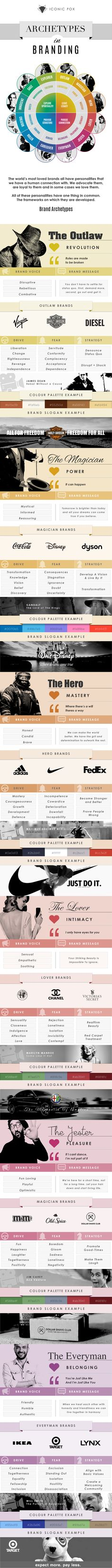 We all have a connection to a brand to the point that the alternative just won't cut it. Whatever yours is, that brand has connected with you on an emotional level through a tried and trusted framework. Brand Archetypes.