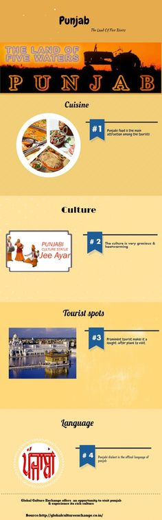 This image illustrates some valuable information about Punjab. Global culture exchange provides you opportunity to visit Punjab & experience its rich culture. For more information visit: http://globalcultureexchange.co.in/