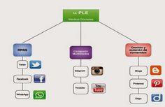 Mi PLE (Entorno Personal de Aprendizaje) @ACmatitos #REDucacion