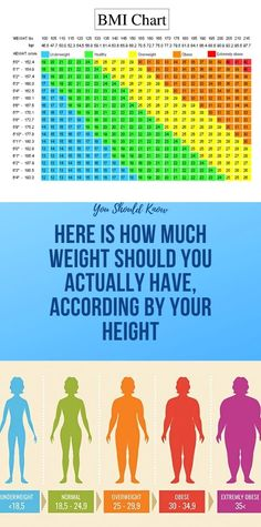 Health Discover Here Is How Much Weight Should You Actually Have According By Your Height Health And Fitness Articles, Health Tips For Women, Health And Beauty Tips, Health And Nutrition, Fitness Nutrition, Glowing Skin Diet, Ideal Weight Loss, Health Facts, Gum Health