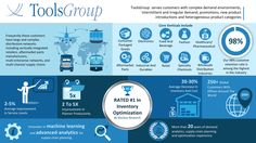 Learn a more about us with this Infographic:  #supplychain #TGUK