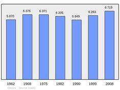 Population - Municipality code 64189 - Ciboure - Wikipedia Aquitaine, Bar Chart, Coding, Bar Graphs, Programming