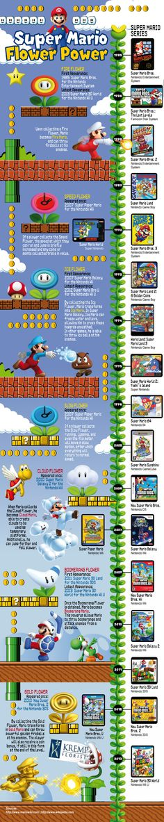 If there's one thing in this world that will appease the inner-child in me, it's the Super Mario video game series. There is just something about these games that make them so brilliant that it makes me giddy every time I see those little plumbers ju