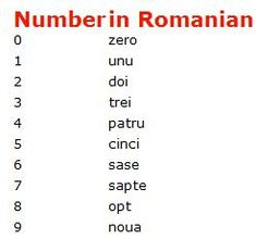 Counting form 0 (zero) to 100 (o suta) in Romanian < Domi + Elizabeth-Anne + Monstre + Morte Reading Comprehension Worksheets, Phonics Worksheets, World Languages, Foreign Languages, Learn Languages, Romanian To English, Grammar Online, Learning Tips, Romanian Language