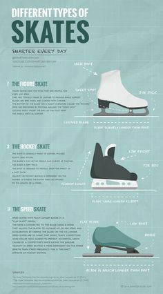Ice skates have very different designs depending on the sport. Smarter Every Day Infographic explains the difference in the three most r. Ice Skate Drawing, Ice Skating Quotes, Figure Skating Quotes, Figure Skating Dresses, Figure Ice Skates, Speed Skates, Medvedeva, Ice Skaters, Ice Ice Baby