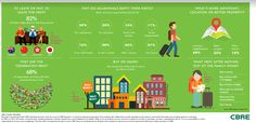 CBRE Report - Demystifying Popular Myths, Millennials to drive the Real Estate Market in India What Next, Real Estate Marketing, India, Club, Popular, Money, Goa India, Silver, Popular Pins