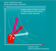 Social Entrepreneurship – Definition and Examples