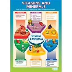 Top Warning Signs You May Have Vitamin And Mineral Deficiency Underground Health Food Pyramid  C2 B Essential Nutrients