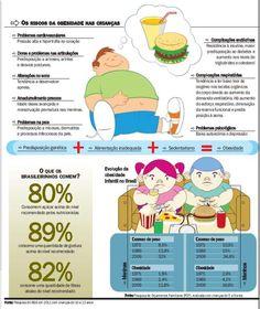 Os riscos da obesidade em crianças