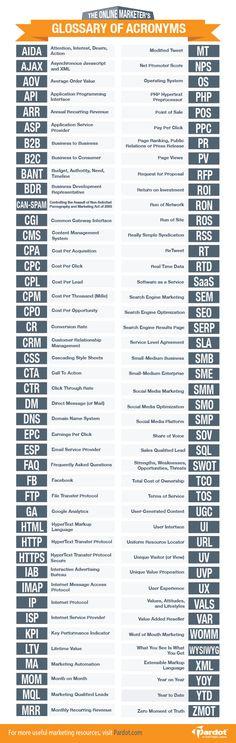 Glosario de acrónimos para marketing digital
