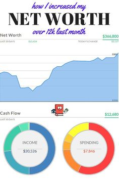 How I increased my net worth over 12k in January.  Woot Woot! - Real Estate Investor and Passive Income Seeker