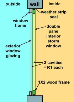 Directions on building interior window insulation panels Discussed