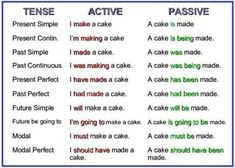 Passive Voice is a structure we use in English where the subject becomes the object...