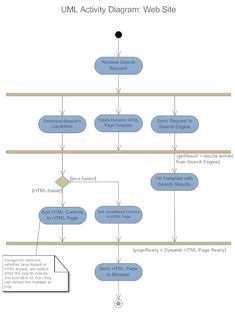 Uml activity diagram example for an online grocery store this uml diagrams ccuart Gallery