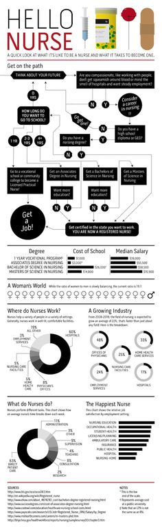 Great infograph on types of nursing: the pay in this is super low. Which it states at the very bottom...