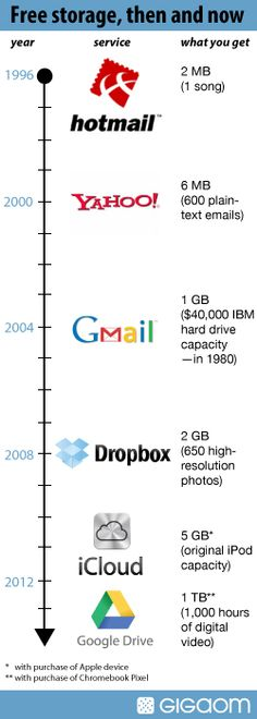 Free storage, then and now