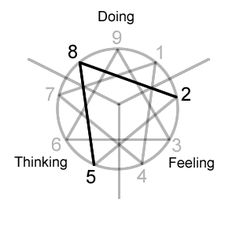 Enneagram Type 8 With A 7 Wing Enneagram Type And Wing Pinterest 8 Wings And As
