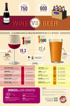 Wine vs Beer chart
